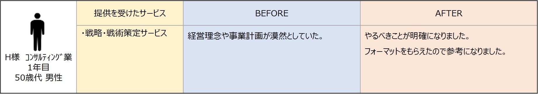 50Mコンサル業_戦略・施術策定サービス